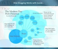 Blogging Is More Important Now Than Ever Before